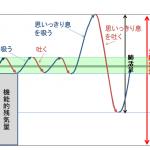 呼吸基礎 |シュノーケリング、フリーダイビングの呼吸方法 【図解】