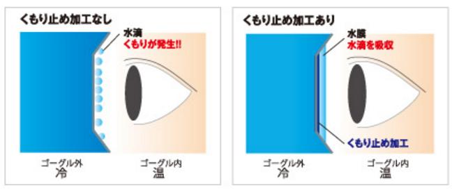 ゴーグル 曇り止め   画像引用サイト 山本光学株式会社
