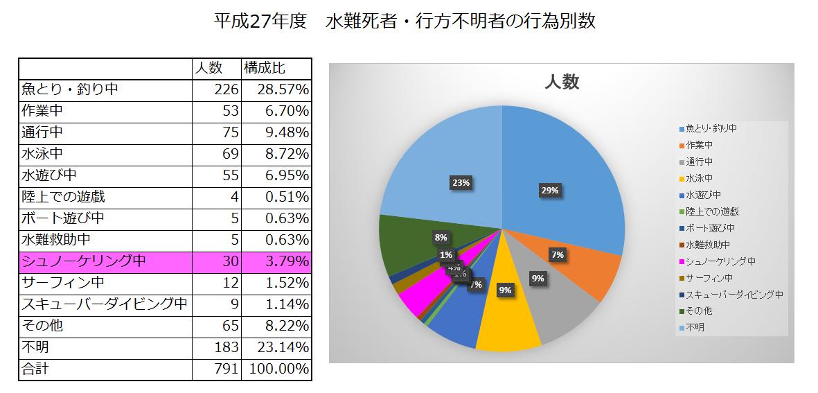 平成27年における水難の概況画像
