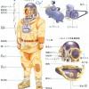送気式潜水(ホース式潜水)surface supply diving