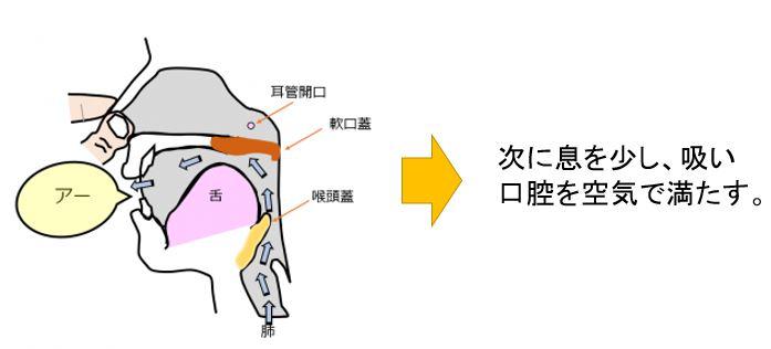 フレンゼル法 STEP2