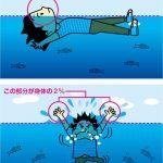 人体の浮力