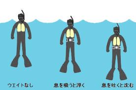 ウェットスーツ浮力
