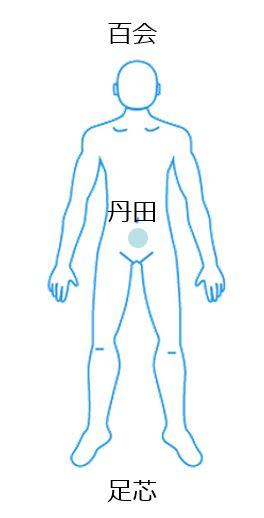 西野呼吸法の要の身体ポイント
